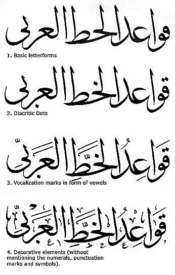 Arabic Calligraphy Muslim Art